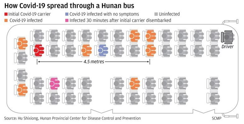 How Covid 19 Spread Through A Hunan Bus