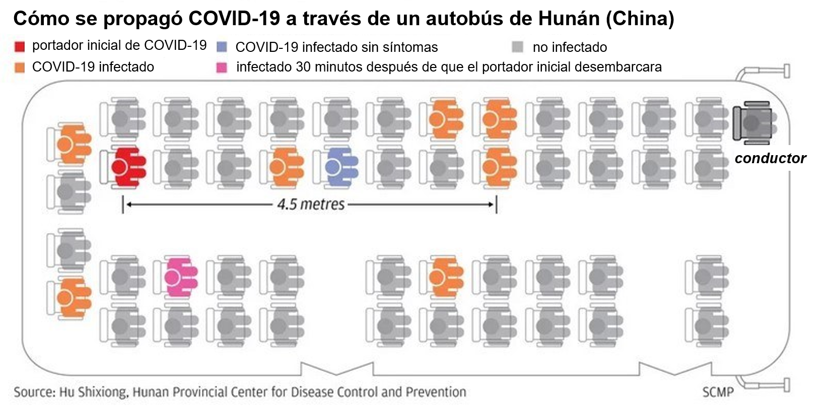 How Covid 19 Spread Through A Hunan Bus Espanol